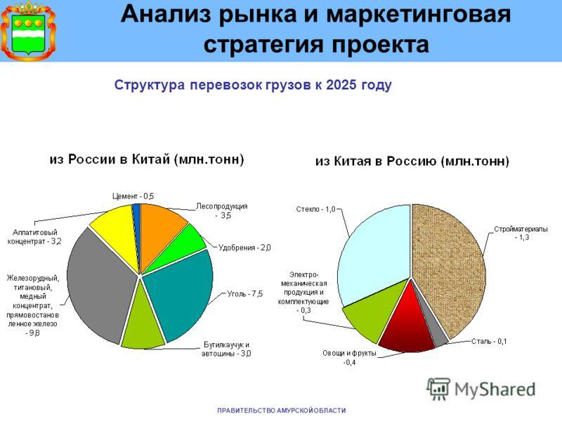 Анализ рынка и маркетинговая стратегия проекта Структура перевозок грузов к 2025 году ПРАВИТЕЛЬСТВО АМУРСКОЙ ОБЛАСТИ