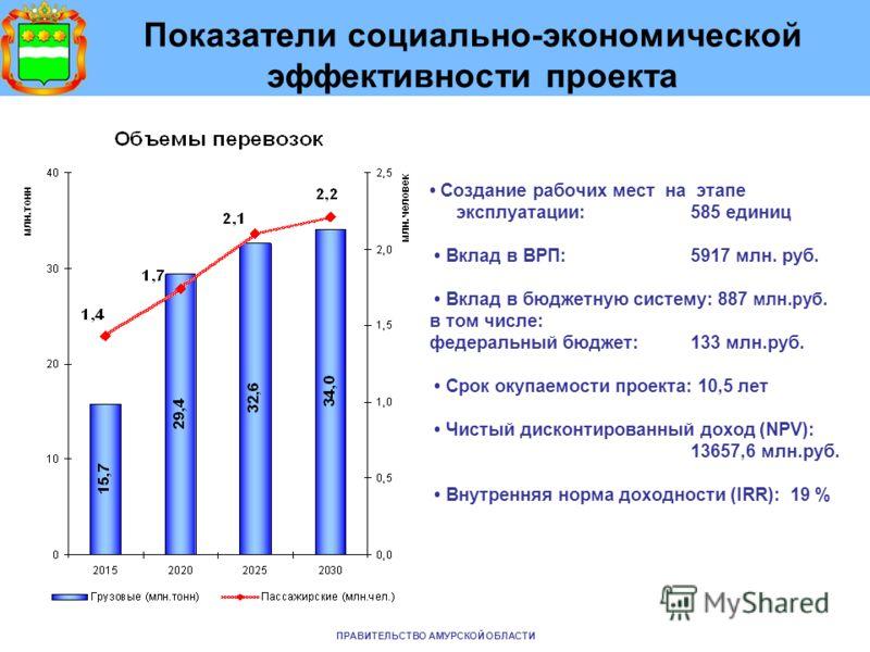 Показатели социально-экономической эффективности проекта Создание рабочих мест на этапе эксплуатации: 585 единиц Вклад в ВРП: 5917 млн. руб. Вклад в бюджетную систему: 887 млн.руб. в том числе: федеральный бюджет: 133 млн.руб. Срок окупаемости проект