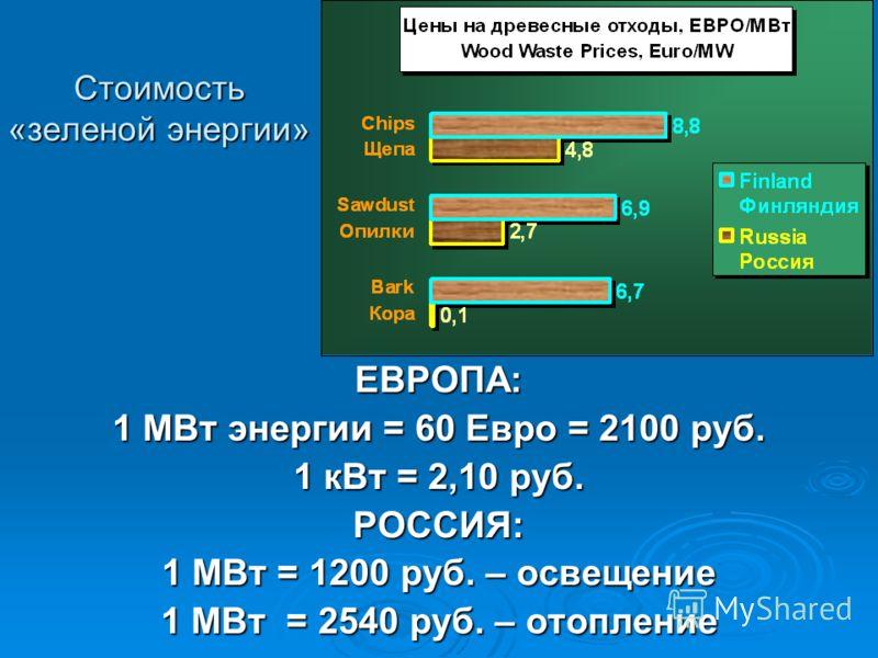 Стоимость «зеленой энергии» ЕВРОПА: 1 МВт энергии = 60 Евро = 2100 руб. 1 кВт = 2,10 руб. РОССИЯ: 1 МВт = 1200 руб. – освещение 1 МВт = 2540 руб. – отопление