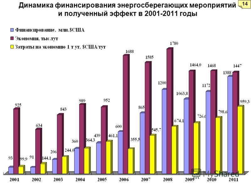 Динамика финансирования энергосберегающих мероприятий и полученный эффект в 2001-2011 годы 14