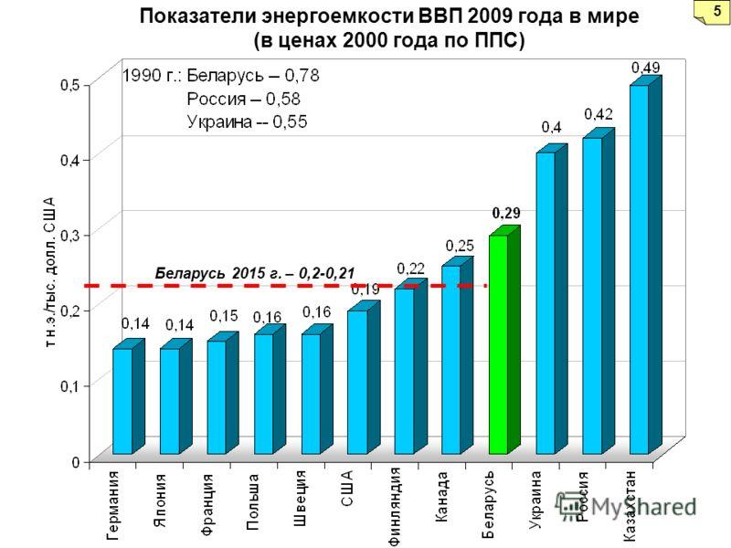 Показатели энергоемкости ВВП 2009 года в мире (в ценах 2000 года по ППС) Беларусь 2015 г. – 0,2-0,21 5