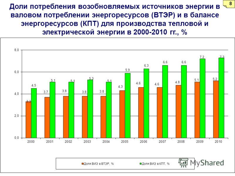 9 Доли потребления возобновляемых источников энергии в валовом потреблении энергоресурсов (ВТЭР) и в балансе энергоресурсов (КПТ) для производства тепловой и электрической энергии в 2000-2010 гг., % 8