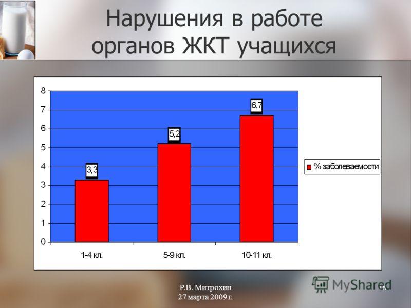 Р.В. Митрохин 27 марта 2009 г. 18 Нарушения в работе органов ЖКТ учащихся