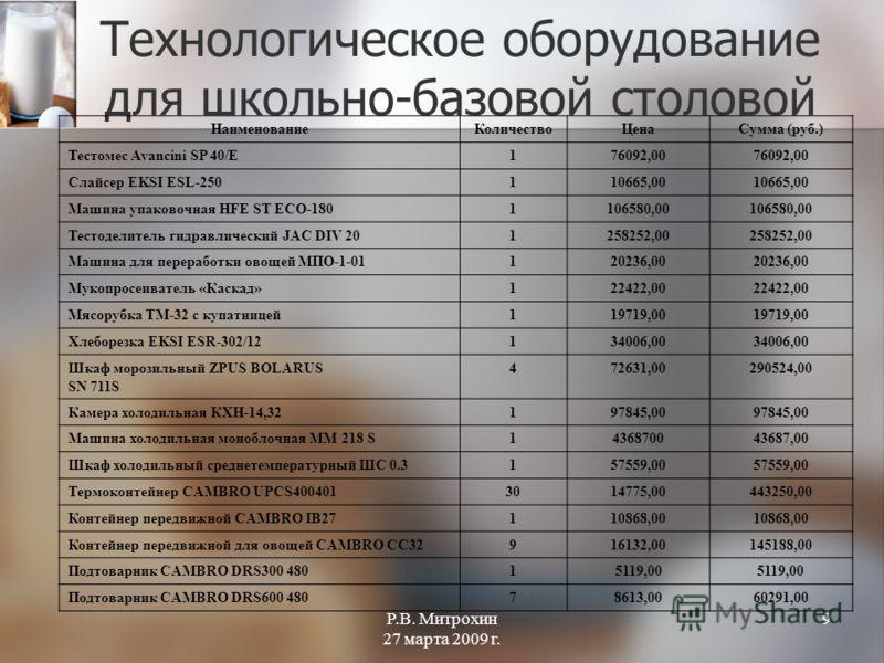 Р.В. Митрохин 27 марта 2009 г. 9 Технологическое оборудование для школьно-базовой столовой НаименованиеКоличествоЦенаСумма (руб.) Тестомес Avancini SP 40/Е176092,00 Слайсер EKSI ESL-250110665,00 Машина упаковочная HFE ST ECO-1801106580,00 Тестоделите