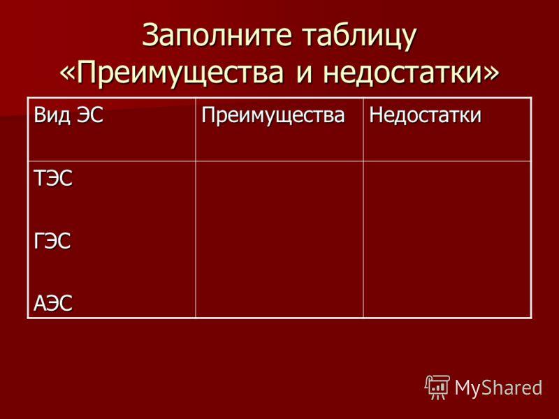 Заполните таблицу «Преимущества и недостатки» Вид ЭС ПреимуществаНедостатки ТЭСГЭСАЭС