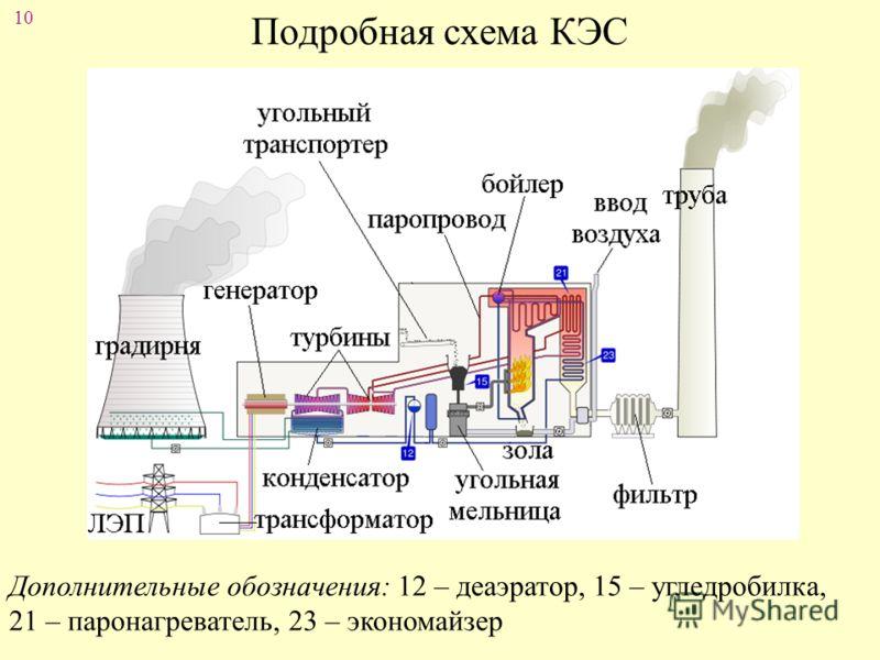 10 Подробная схема КЭС Дополнительные обозначения: 12 – деаэратор, 15 – угледробилка, 21 – паронагреватель, 23 – экономайзер