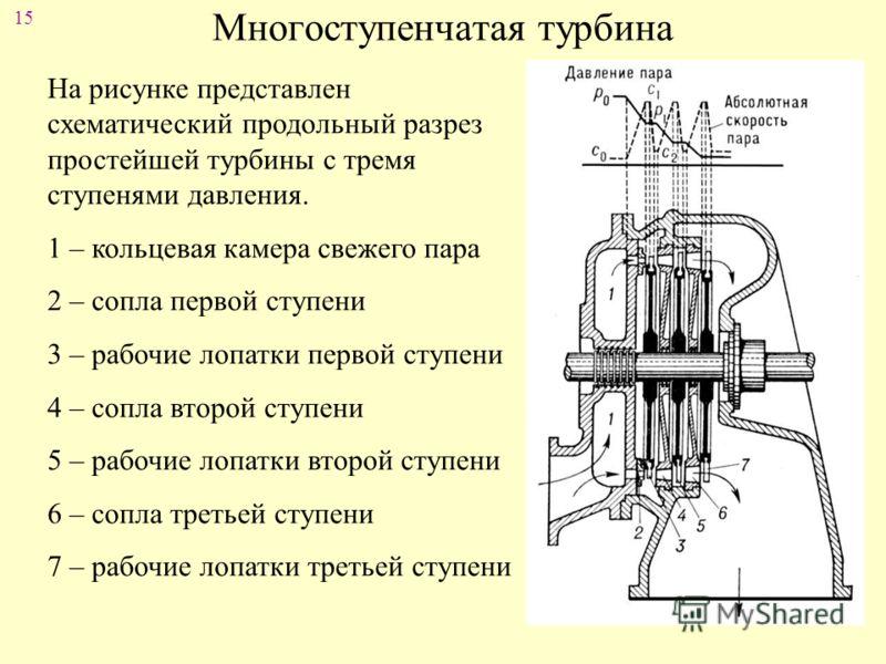 15 Многоступенчатая турбина На рисунке представлен схематический продольный разрез простейшей турбины с тремя ступенями давления. 1 – кольцевая камера свежего пара 2 – сопла первой ступени 3 – рабочие лопатки первой ступени 4 – сопла второй ступени 5