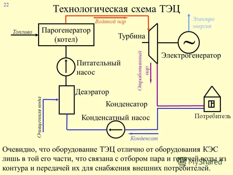 Принципиальной технологической схемы
