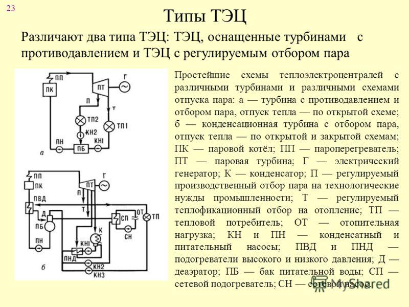 23 Типы ТЭЦ Различают два типа ТЭЦ: ТЭЦ, оснащенные турбинами с противодавлением и ТЭЦ с регулируемым отбором пара Простейшие схемы теплоэлектроцентралей с различными турбинами и различными схемами отпуска пара: а турбина с противодавлением и отбором