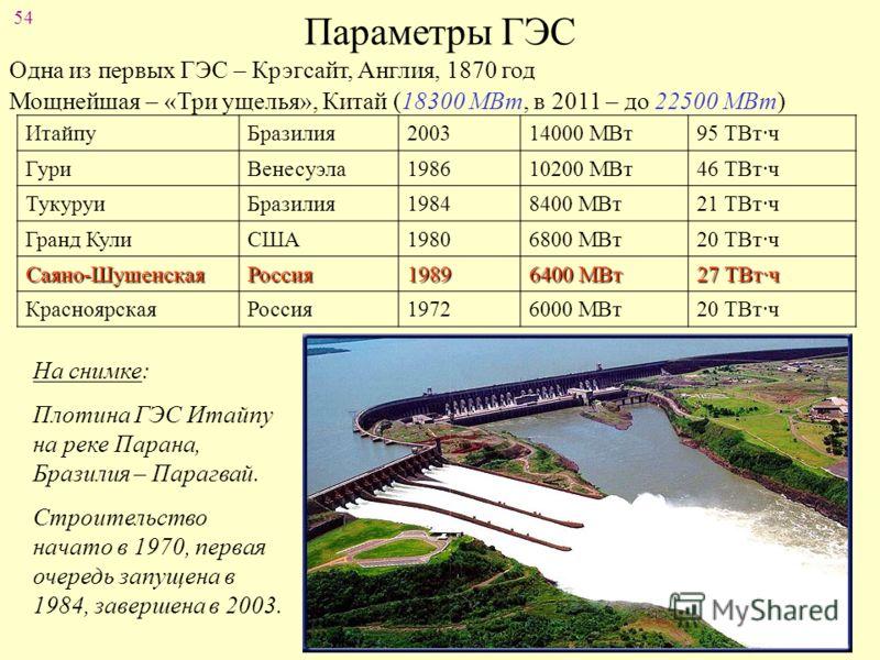 54 Параметры ГЭС Одна из первых ГЭС – Крэгсайт, Англия, 1870 год Мощнейшая – «Три ущелья», Китай (18300 МВт, в 2011 – до 22500 МВт) ИтайпуБразилия200314000 МВт95 ТВт·ч ГуриВенесуэла198610200 МВт46 ТВт·ч ТукуруиБразилия19848400 МВт21 ТВт·ч Гранд КулиС