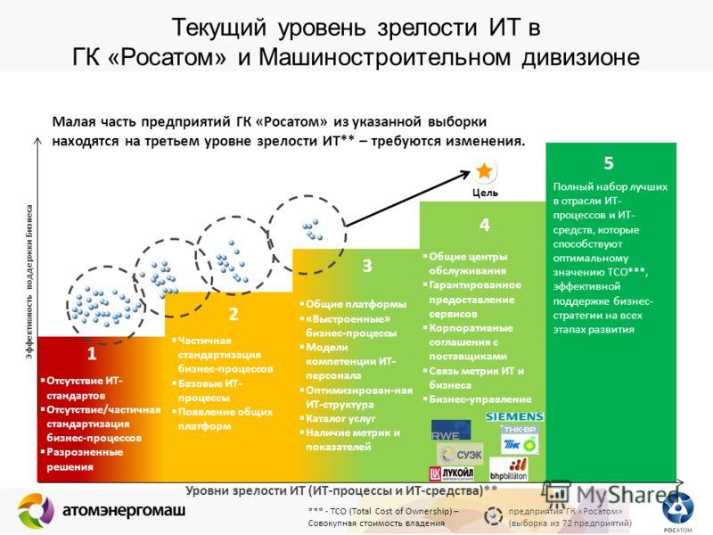 Частичная стандартизация бизнес-процессов Базовые ИТ- процессы Появление общих платформ Отсутствие ИТ- стандартов Отсутствие/частичная стандартизация бизнес-процессов Разрозненные решения Текущий уровень зрелости ИТ в ГК «Росатом» и Машиностроительно