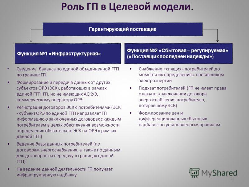 Роль ГП в Целевой модели. Сведение баланса по единой объединенной ГТП по границе ГП Формирование и передача данных от других субъектов ОРЭ (ЭСК), работающих в рамках единой ГТП ГП, но не имеющих АСКУЭ, коммерческому оператору ОРЭ Регистрация договоро