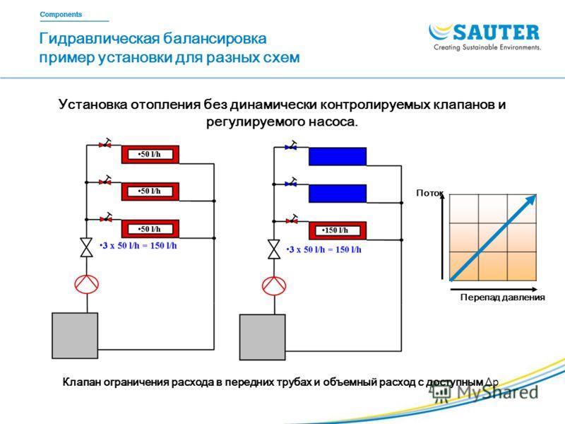Гидравлическая балансировка пример установки для разных схем Установка отопления без динамически контролируемых клапанов и регулируемого насоса. Клапан ограничения расхода в передних трубах и объемный расход с доступным Δp Перепад давления Поток