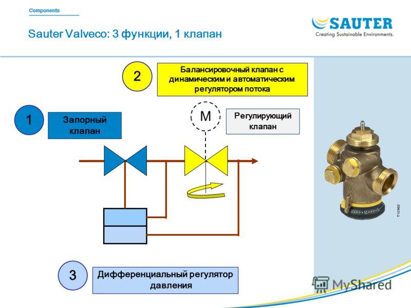 Sauter Valveco: 3 ф ункции, 1 клапан M Запорный клапан 123 Балансировочный клапан с динамическим и автоматическим регулятором потока Дифференциальный регулятор давления Регулирующий клапан