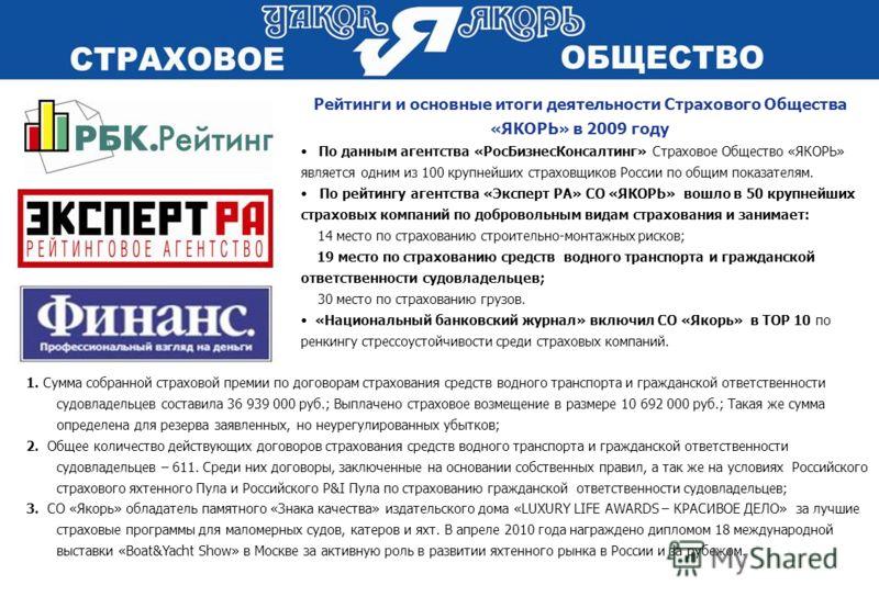 Рейтинги и основные итоги деятельности Страхового Общества «ЯКОРЬ» в 2009 году По данным агентства «РосБизнесКонсалтинг» Страховое Общество «ЯКОРЬ» является одним из 100 крупнейших страховщиков России по общим показателям. По рейтингу агентства «Эксп