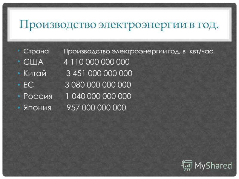 Производство электроэнергии в год. Страна Производство электроэнергии год, в квт/час США 4 110 000 000 000 Китай 3 451 000 000 000 ЕС 3 080 000 000 000 Россия 1 040 000 000 000 Япония 957 000 000 000