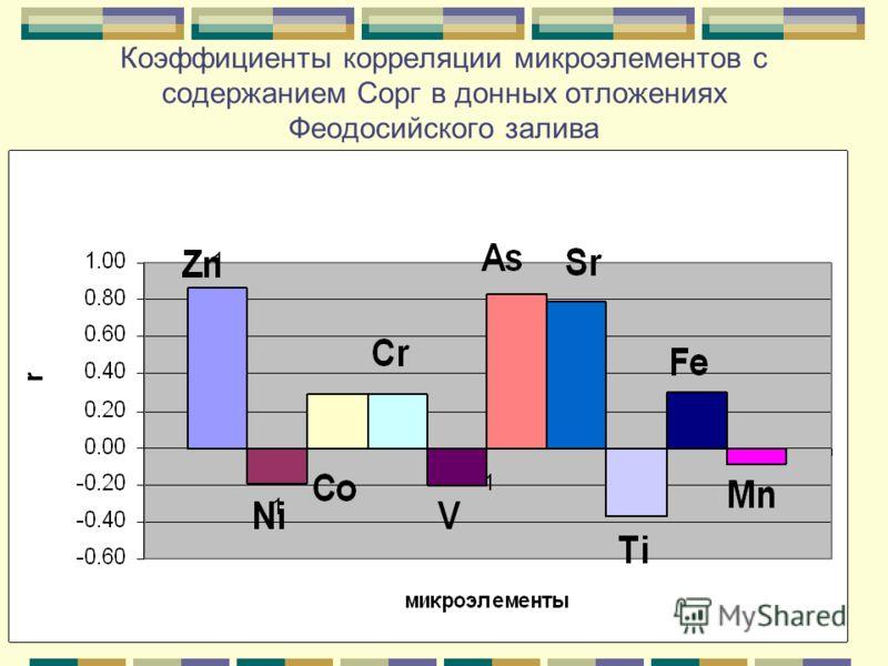 Коэффициенты корреляции микроэлементов с содержанием Сорг в донных отложениях Феодосийского залива