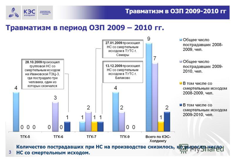 Травматизм в период ОЗП 2009 – 2010 гг. 3 Количество пострадавших при НС на производстве снизилось, но выросло число НС со смертельным исходом. Травматизм в ОЗП 2009-2010 гг