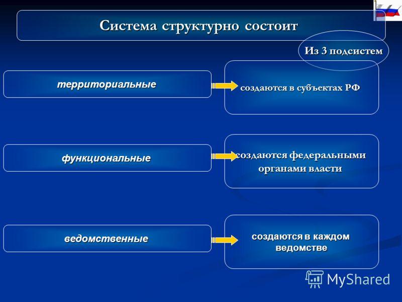 Система структурно состоит Из 3 подсистем территориальные функциональные ведомственные создаются в субъектах РФ создаются федеральными органами власти создаются в каждом ведомстве