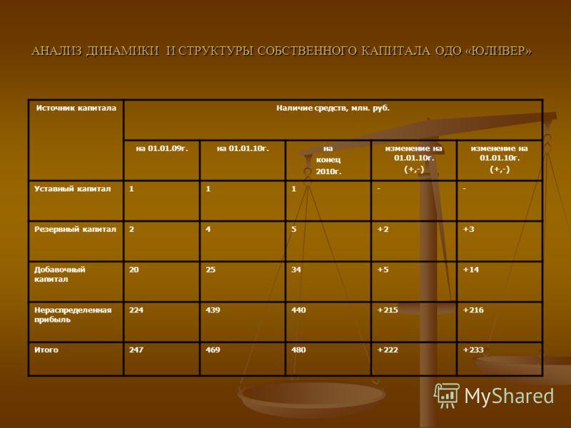 АНАЛИЗ ДИНАМИКИ И СТРУКТУРЫ СОБСТВЕННОГО КАПИТАЛА ОДО «ЮЛИВЕР» Источник капиталаНаличие средств, млн. руб. на 01.01.09г.на 01.01.10г.на конец 2010г. изменение на 01.01.10г. (+,-) изменение на 01.01.10г. (+,-) Уставный капитал111-- Резервный капитал