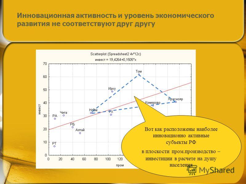 Инновационная активность и уровень экономического развития не соответствуют друг другу Вот как расположены наиболее инновационно активные субъекты РФ в плоскости пром.производство – инвестиции в расчете на душу населения