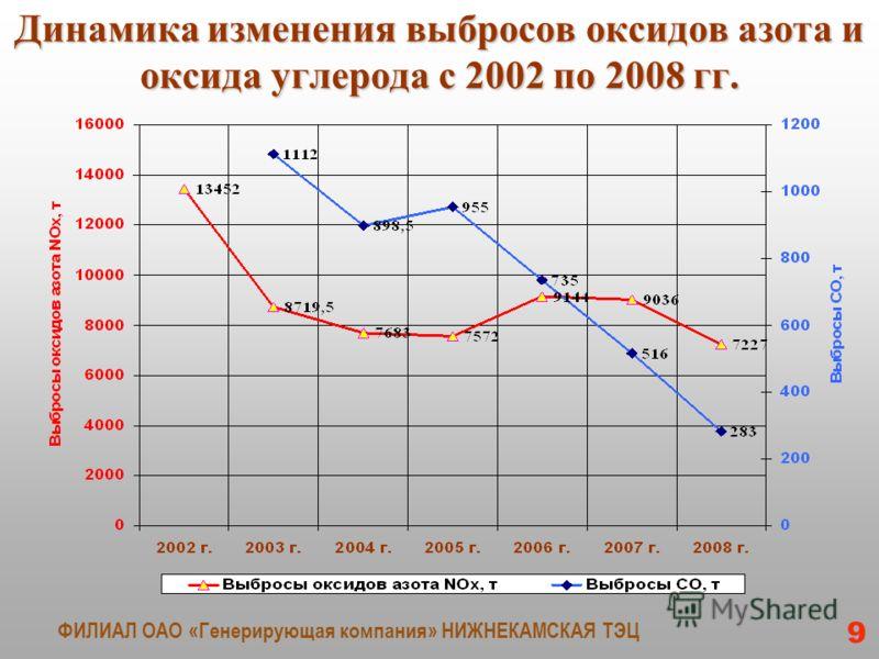 Динамика изменения выбросов оксидов азота и оксида углерода с 2002 по 2008 гг. ФИЛИАЛ ОАО «Генерирующая компания» НИЖНЕКАМСКАЯ ТЭЦ 9