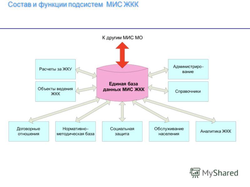 23 Состав и функции подсистем МИС ЖКК 18