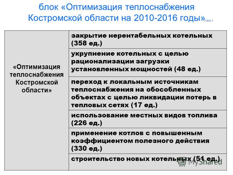 25 блок «Оптимизация теплоснабжения Костромской области на 2010-2016 годы» «Оптимизация теплоснабжения Костромской области» закрытие нерентабельных котельных (358 ед.) укрупнение котельных с целью рационализации загрузки установленных мощностей (48 е