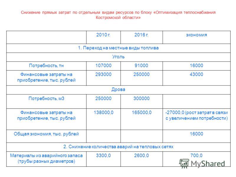 26 Снижение прямых затрат по отдельным видам ресурсов по блоку «Оптимизация теплоснабжения Костромской области» 2010 г.2016 г.экономия 1. Переход на местные виды топлива Уголь Потребность, тн1070009100016000 Финансовые затраты на приобретение, тыс. р
