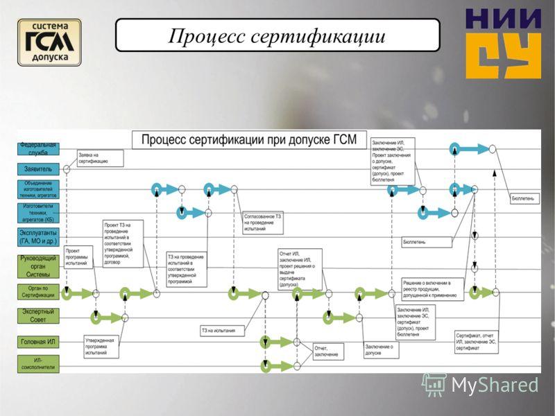 Процесс сертификации