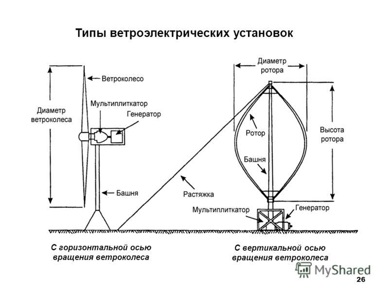 26 Типы ветроэлектрических установок С вертикальной осью вращения ветроколеса С горизонтальной осью вращения ветроколеса