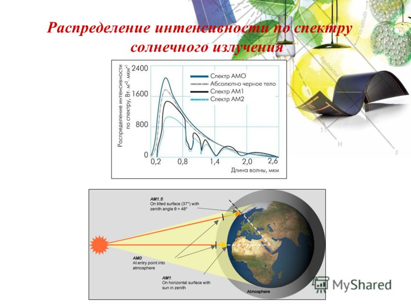 Распределение интенсивности по спектру солнечного излучения