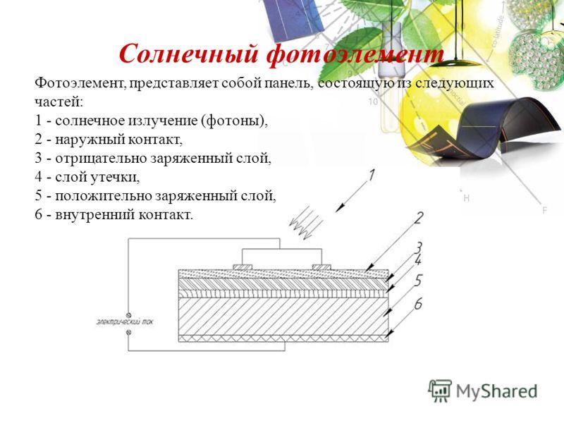 Солнечный фотоэлемент Фотоэлемент, представляет собой панель, состоящую из следующих частей: 1 - солнечное излучение (фотоны), 2 - наружный контакт, 3 - отрицательно заряженный слой, 4 - слой утечки, 5 - положительно заряженный слой, 6 - внутренний к