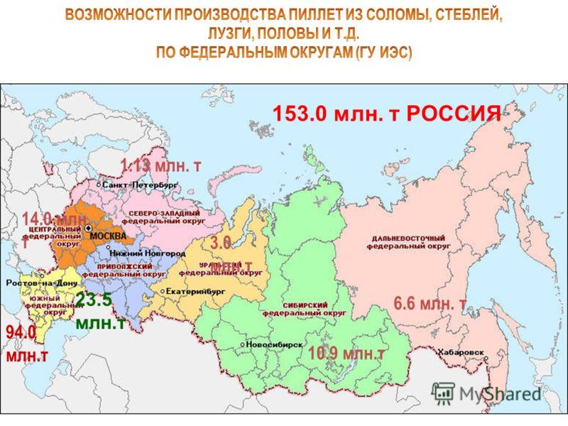 153.0 млн. т РОССИЯ 1.13 млн. т 14.0 млн. т 94.0 млн.т 23.5 млн.т 3.0 млн.т 10.9 млн.т 6.6 млн. т