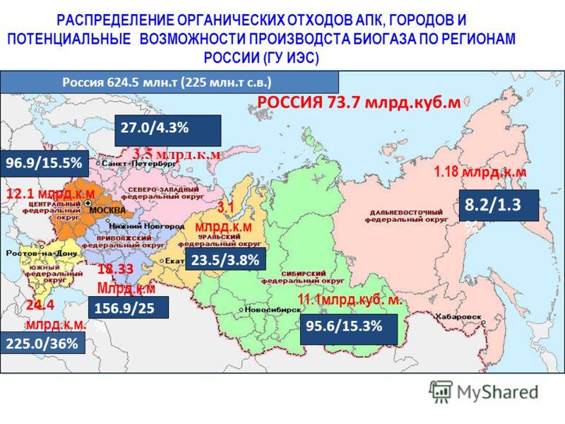 РАСПРЕДЕЛЕНИЕ ОРГАНИЧЕСКИХ ОТХОДОВ АПК, ГОРОДОВ И ПОТЕНЦИАЛЬНЫЕ ВОЗМОЖНОСТИ ПРОИЗВОДСТА БИОГАЗА ПО РЕГИОНАМ РОССИИ (ГУ ИЭС) 3.5 млрд.к.м 12.1 млрд.к.м 24.4 млрд.к.м. 18.33 Млрд.к.м 3.1 млрд.к.м 11.1млрд.куб. м. 1.18 млрд.к.м РОССИЯ 73.7 млрд.куб.м Ро