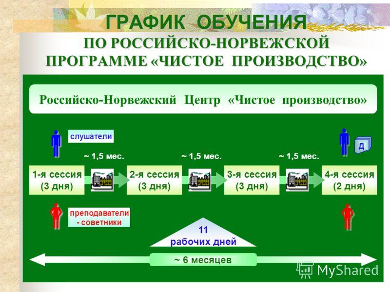 ГРАФИК ОБУЧЕНИЯ ПО РОССИЙСКО-НОРВЕЖСКОЙ ПРОГРАММЕ «ЧИСТОЕ ПРОИЗВОДСТВО» Российско-Норвежский Центр «Чистое производство» ~ 6 месяцев 11 рабочих дней 1-я сессия (3 дня) 2-я сессия (3 дня) ~ 1,5 мес. 3-я сессия (3 дня) ~ 1,5 мес. 4-я сессия (2 дня) ~ 1