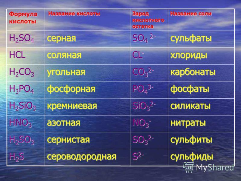 Формула кислоты Название кислоты Название кислоты Заряд кислотного остатка Название соли H 2 SO 4 серная SO 4 2- сульфаты HCLсоляная CL - хлориды H 2 CO 3 угольная CO 3 2- карбонаты H 3 PO 4 фосфорная PO 4 3- фосфаты H 2 SiO 3 кремниевая SiO 3 2- сил