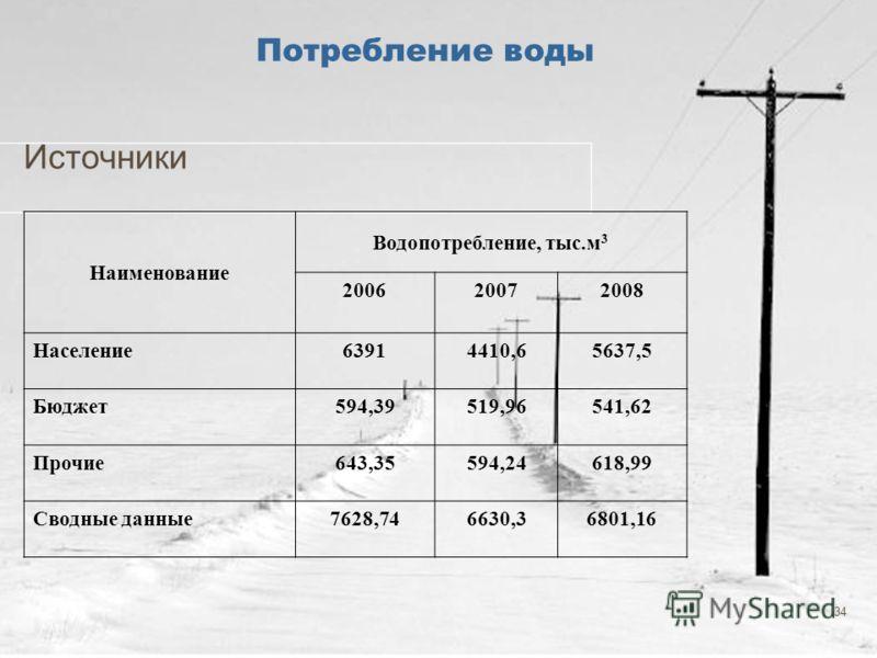 34 Потребление воды Источники Наименование Водопотребление, тыс.м 3 200620072008 Население63914410,65637,5 Бюджет594,39519,96541,62 Прочие643,35594,24618,99 Сводные данные7628,746630,36801,16