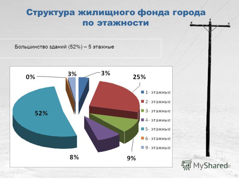 37 Структура жилищного фонда города по этажности Большинство зданий (52%) – 5 этажные