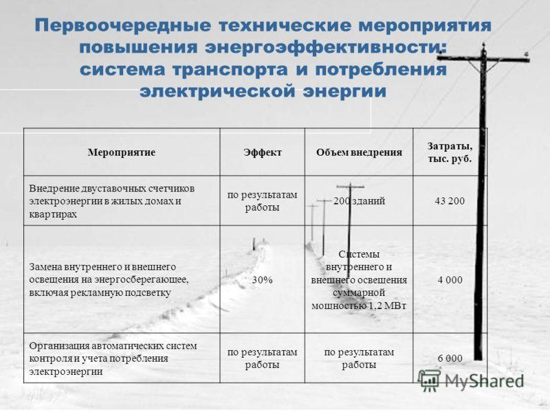 Первоочередные технические мероприятия повышения энергоэффективности: система транспорта и потребления электрической энергии МероприятиеЭффектОбъем внедрения Затраты, тыс. руб. Внедрение двуставочных счетчиков электроэнергии в жилых домах и квартирах