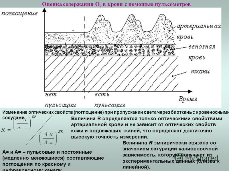 Оценка содержания О 2 в крови с помощью пульсометров Изменение оптических свойств (поглощение) при пропускании света через биоткань с кровеносными сосудами A и A= – пульсовые и постоянные (медленно меняющиеся) составляющие поглощения по красному и ин