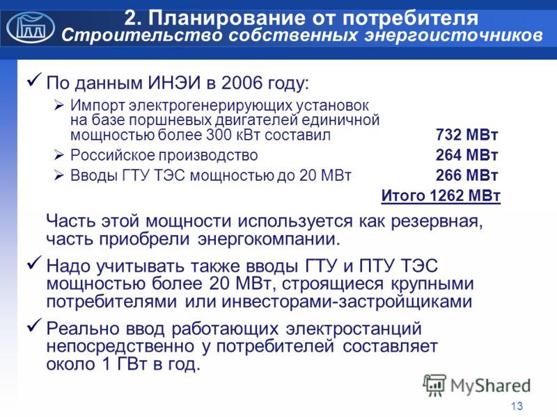 13 2. Планирование от потребителя Строительство собственных энергоисточников По данным ИНЭИ в 2006 году: Импорт электрогенерирующих установок на базе поршневых двигателей единичной мощностью более 300 кВт составил 732 МВт Российское производство 264