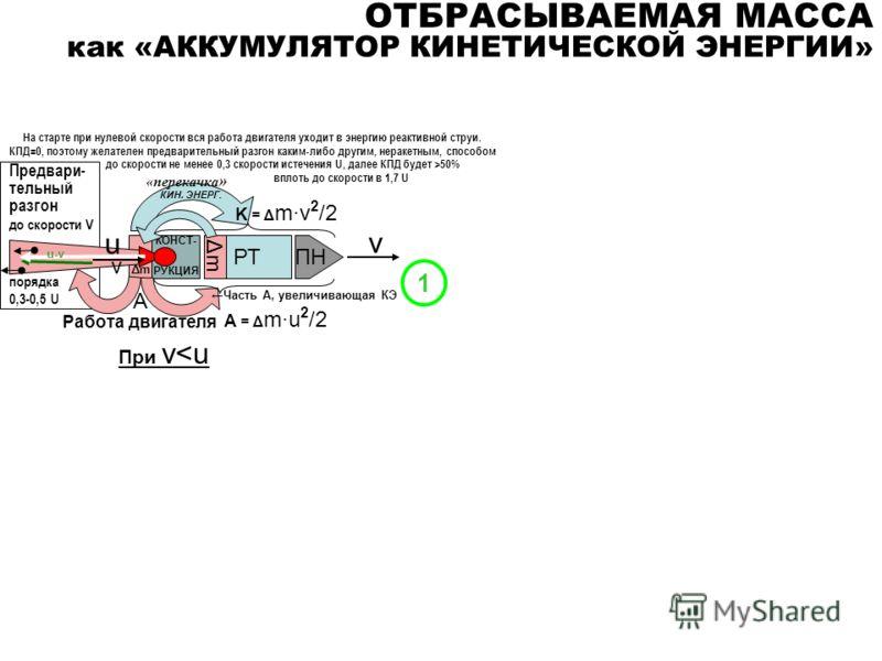 Предвари- тельный разгон до скорости V порядка 0,3-0,5 U ОТБРАСЫВАЕМАЯ МАССА как «АККУМУЛЯТОР КИНЕТИЧЕСКОЙ ЭНЕРГИИ» Работа двигателя А = Δ m·u 2 /2 При v50% вплоть до скорости в 1,7 U v 1 «перекачка » Часть А, увеличивающая КЭ