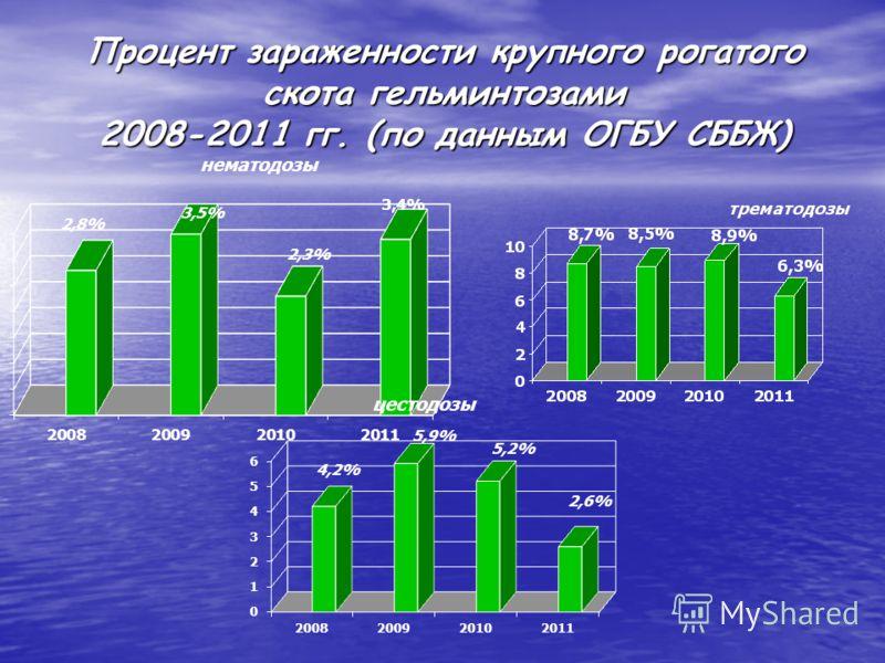 Процент зараженности крупного рогатого скота гельминтозами 2008-2011 гг. (по данным ОГБУ СББЖ)