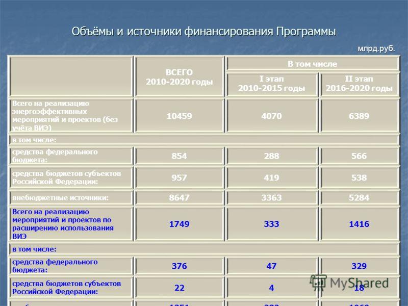 Объёмы и источники финансирования Программы ВСЕГО 2010-2020 годы В том числе I этап 2010-2015 годы II этап 2016-2020 годы Всего на реализацию энергоэффективных мероприятий и проектов (без учёта ВИЭ) 1045940706389 в том числе: средства федерального бю