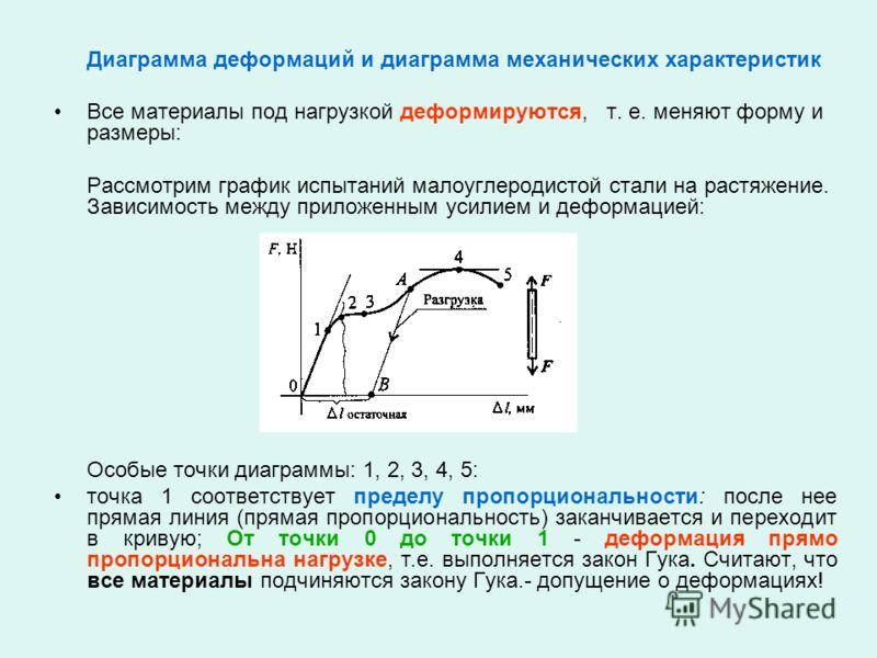 Диаграмма деформаций и диаграмма механических характеристик Все материалы под нагрузкой деформируются, т. е. меняют форму и размеры: Рассмотрим график испытаний малоуглеродистой стали на растяжение. Зависимость между приложенным усилием и деформацией