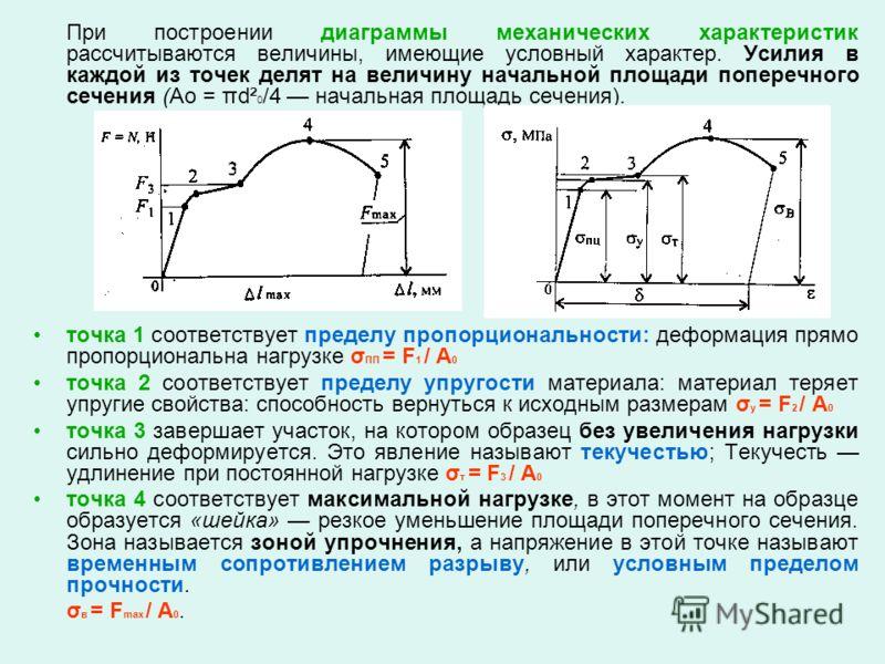 При построении диаграммы механических характеристик рассчитываются величины, имеющие условный характер. Усилия в каждой из точек делят на величину начальной площади поперечного сечения (Ао = πd² 0 /4 начальная площадь сечения). точка 1 соответствует