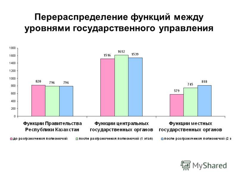 Перераспределение функций между уровнями государственного управления