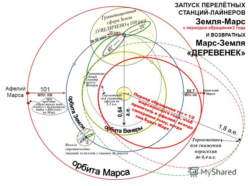 Гравитационная сфера Земли (УВЕЛИЧЕНО в 100 раз) 0,64 а.е. ЗАПУСК ПЕРЕЛЁТНЫХ СТАНЦИЙ-ЛАЙНЕРОВ Земля-Марс И ВОЗВРАТНЫХ Марс-Земля «ДЕРЕВЕНЕК» 55,7 МЛН. КМ -------- 25° 45° ------ Солнце 30 км/с 26,35 км/с 101 МЛН. КМ Афелий Марса Перигелий Марса при п
