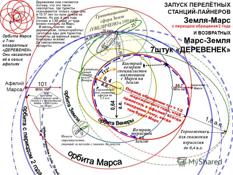 Орбита Марса и 7-ми возвратных «ДЕРЕВЕНЕК». Они касаются её в своих афелиях 154,5 ° 103 ° 51,5 ° С 0,25 а.е. 0,55 а.е. Деревнями они считаются потому, что это такое захолустье, где туристы оказываются только один раз в 15- 17 лет по пути домой на Зем